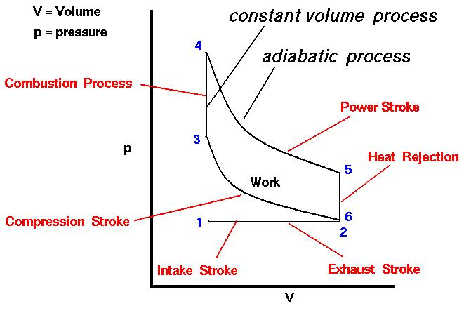 Car Engine Diagram And Explanation.Internal Combustion Engine Pressure Volume Diagram Wiring