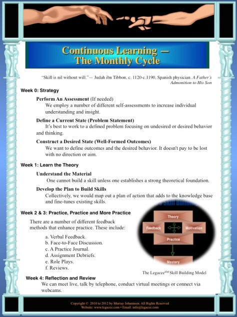 Mastery Coaching 2 Skill Based Learning