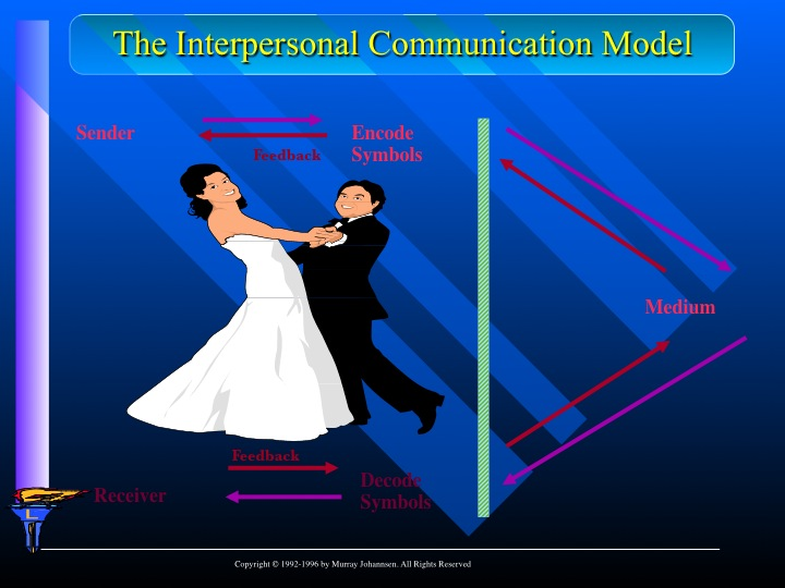 The Nature of One-Way and Two-Way Communication Skills  The Nature of O...