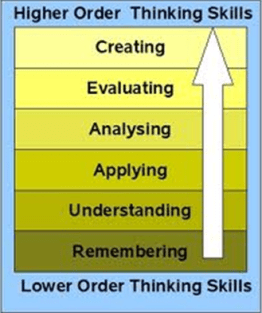 Image by: Xristina la. Bloom's Taxonomy of the Cognitive Domain - Revised
