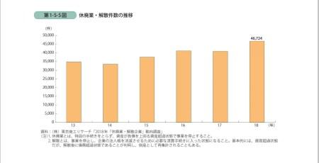 解散企業増加グラフ