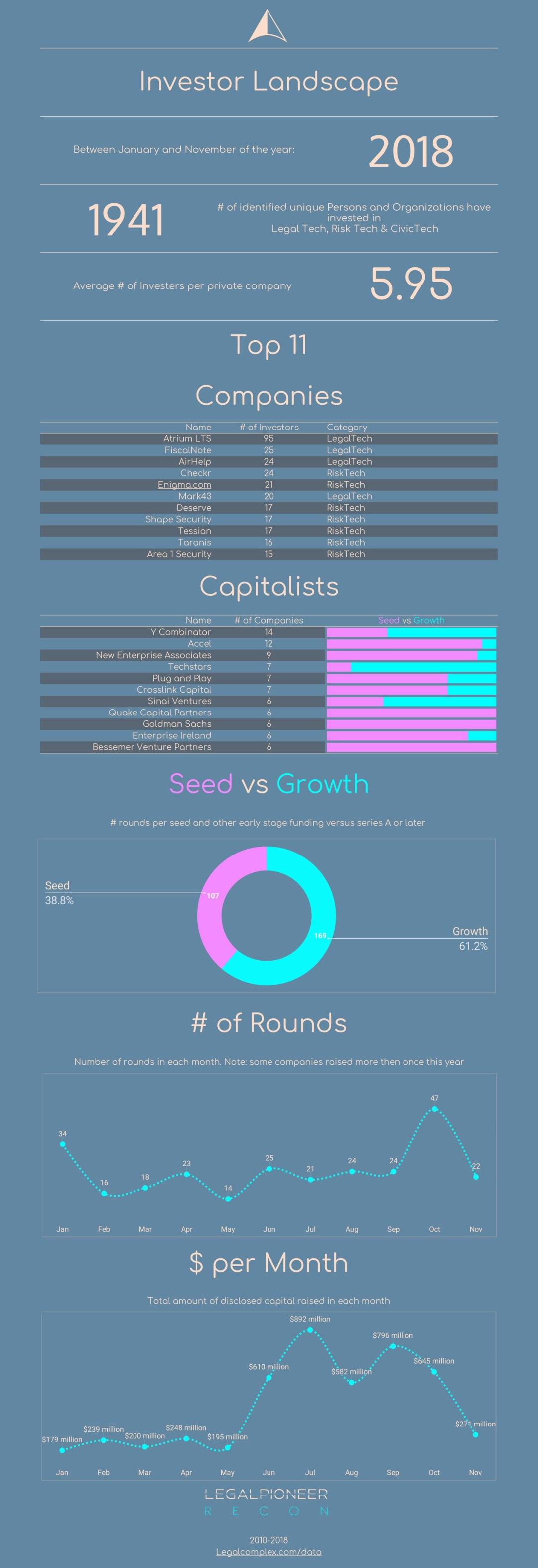 Investor Landscape