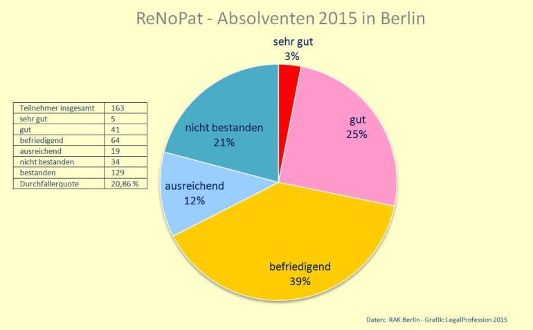 ReNoPat-Absolventen 2015 Berlin