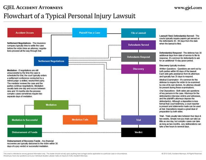 Process Of A Car Accident Lawsuit