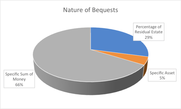 Bequests in Wills