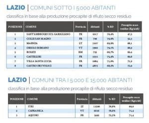 Comuni Rifiuti Free, premiati 11 comuni del Lazio