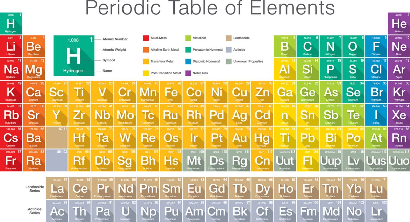 Atoms And Elements Science Games