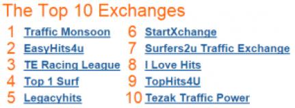rank traffic exchange