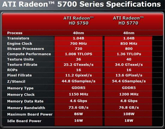 ATI Radeon HD 5770 and 5750 CrossFire Video Cards - Legit ...