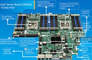 Intel Xeon E52600 & R2000GZ Sandy BridgeEP Server Review  Legit ReviewsIntel Xeon E52600