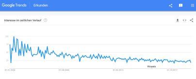 Google Trends Leichtbau
