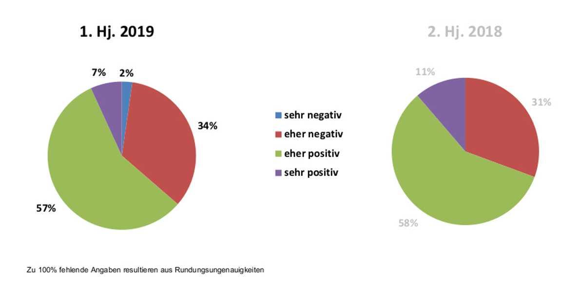 Bewertung der aktuellen Geschäftslage Deutschland (Quelle: Composites Germany)