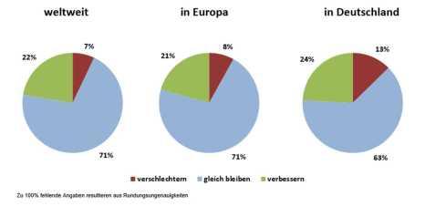Entwicklung der eigenen Geschäftslage im Halbjahr (Quelle: Composites Germany)