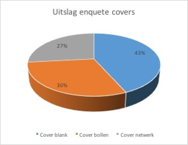 cirkeldiagram-enquete-covers