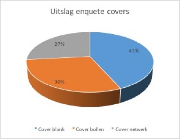 cirkeldiagram-enquete-covers