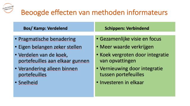 Beoogde effecten van methoden onderhandelen
