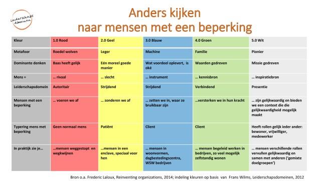 Tabel 'Anders kijken naar mensen met een beperking'