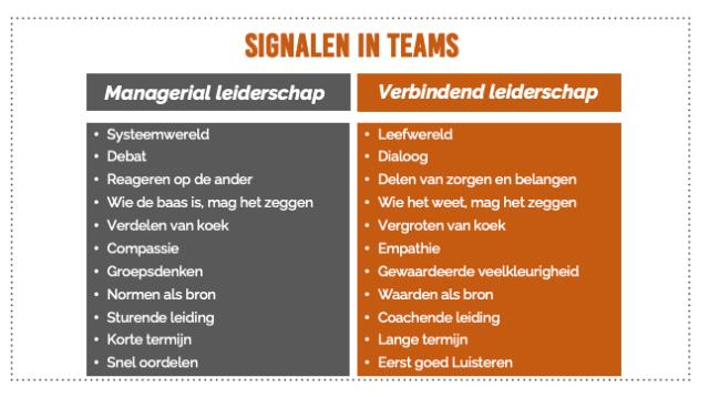 Signalen in teams