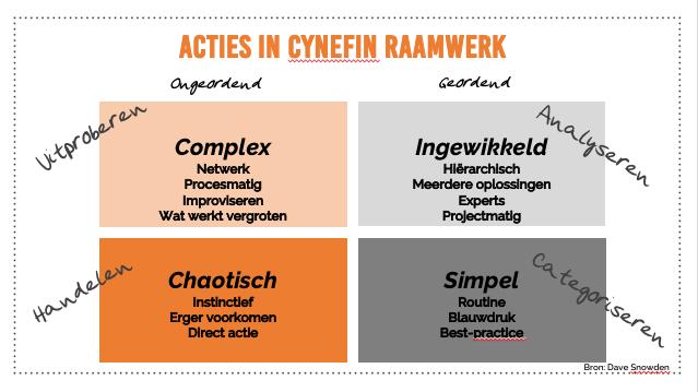 Cynefin raamwerk acties ziekteverzuim
