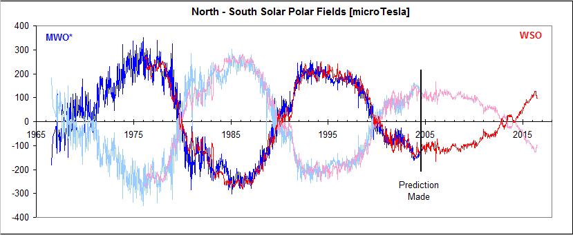 solar maximum   The k2p blog