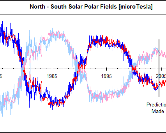 Solar cycle 24 continues the slump | Watts Up With That?
