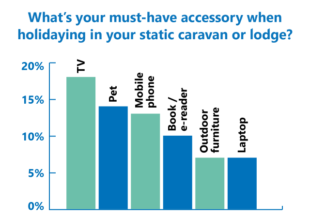 Accessories poll results