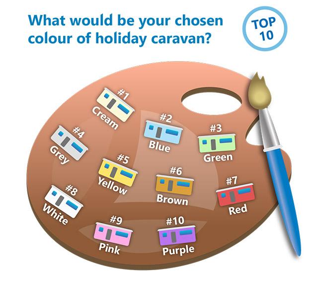Caravan colour poll results