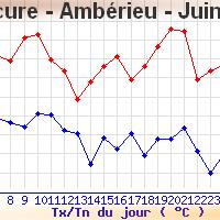 Le bilan thermique de juin dans l'Ain.