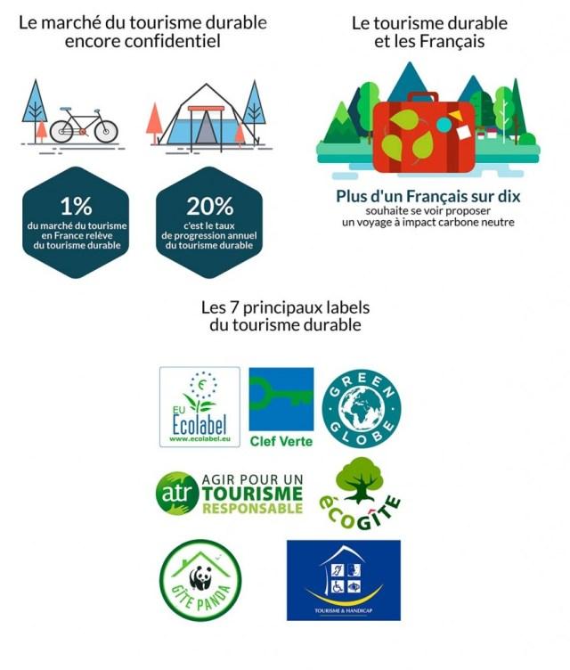 Infographie-web Tourisme durable