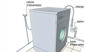 installer un lave linge