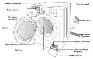 vue-ensemble-lave-linge-installation-1