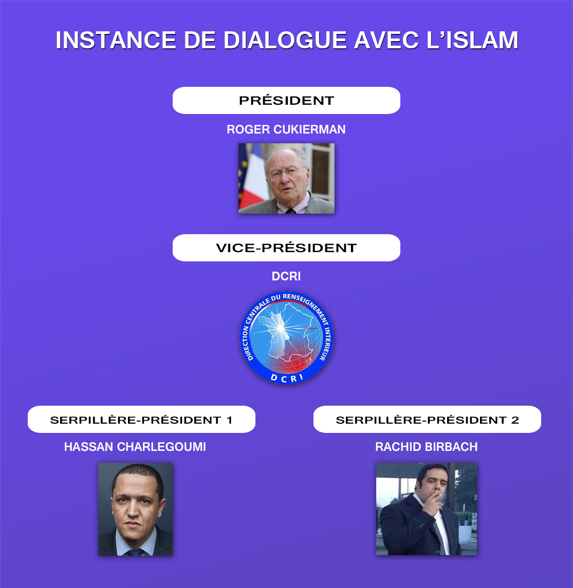 Organigramme-Instance-Dialogue-Islam