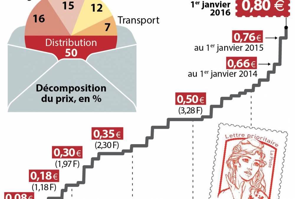 La Poste : les tarifs du courrier augmenteront de 3,6 % au 1er janvier