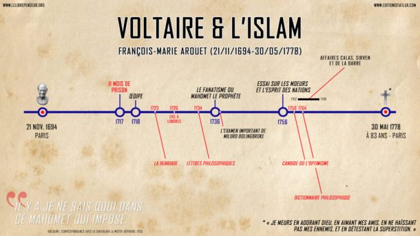 Chronologie-Vie-Voltaire