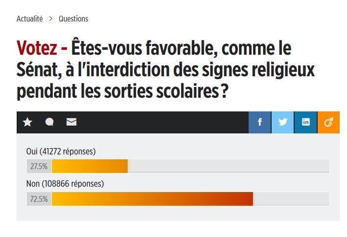 Une majorité écrasante de Français est contre l'interdiction des signes religieux
