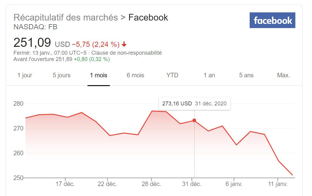 Bourse : Twitter et Facebook plombées à cause de la censure !