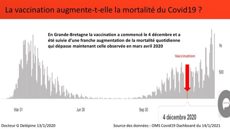Le vaccin Pfizer augmente-t-il le risque de contamination et de mort par Covid-19 ?