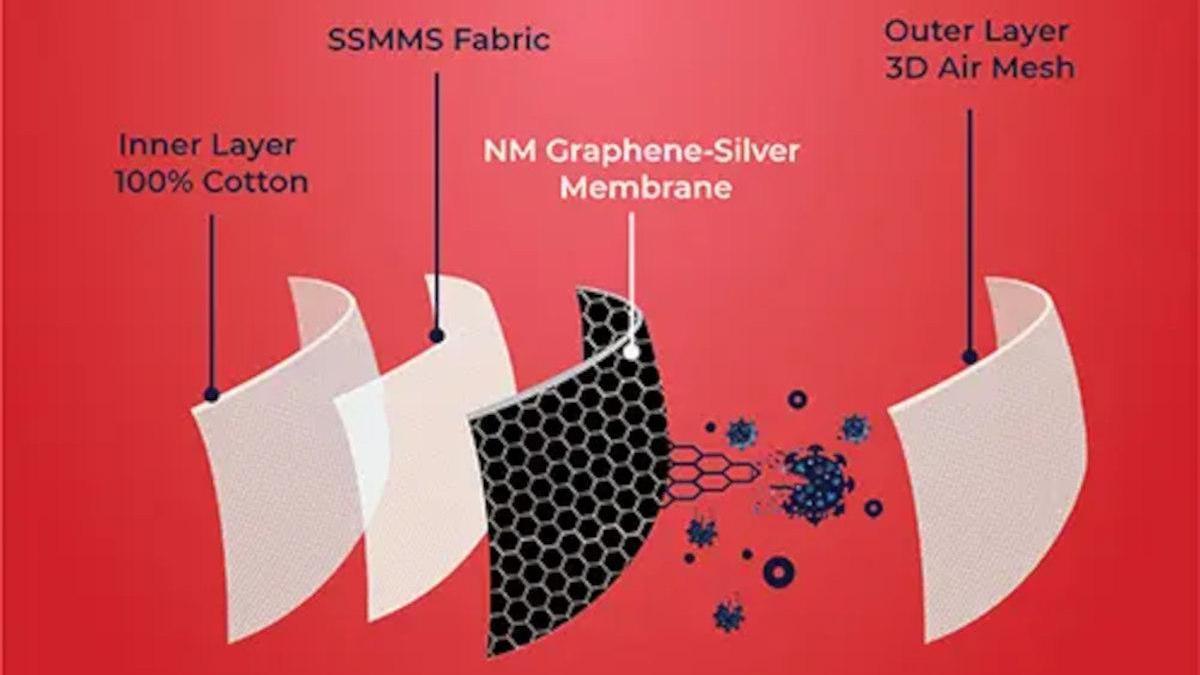 Covid-19 : des ONG alertent l'Europe sur les masques contenant du «graphène» (nanoparticules)