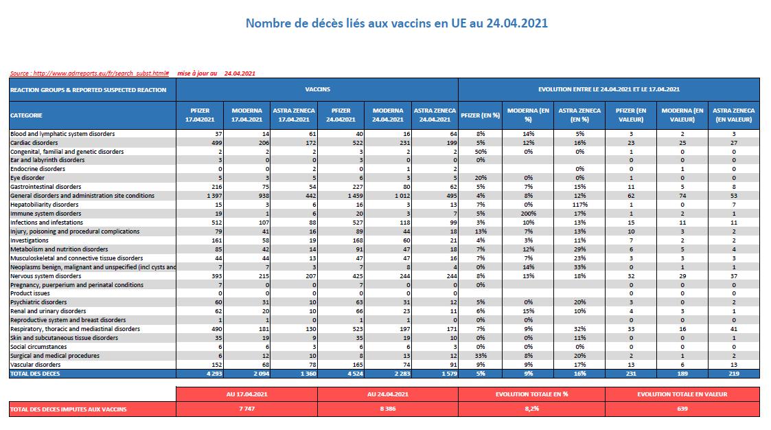 Europe : la vaccination avec Pfizer, Moderna et AstraZeneca a entraîné «8386 morts» au 24 avril 2021 !