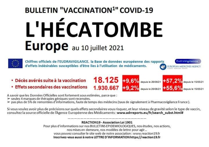 Covid-19 : 18.125 décès en Europe suite à la vaccination ! 1.930.667 effets secondaires !