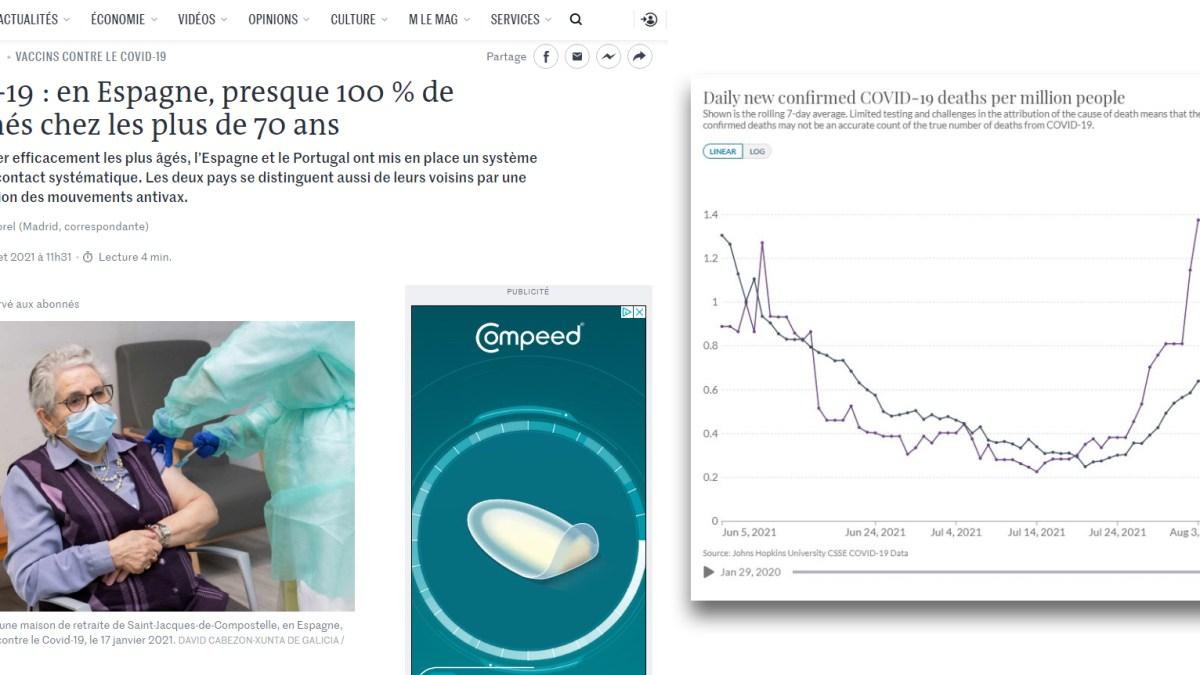 Efficacité vaccinale douteuse : la différence de mortalité entre France et Espagne en est la preuve !