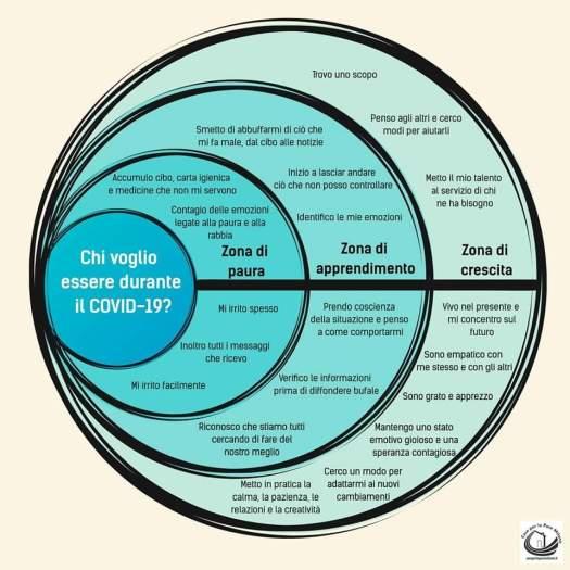 Mappa del pensiero - Diagramma di Venn - Covid-19