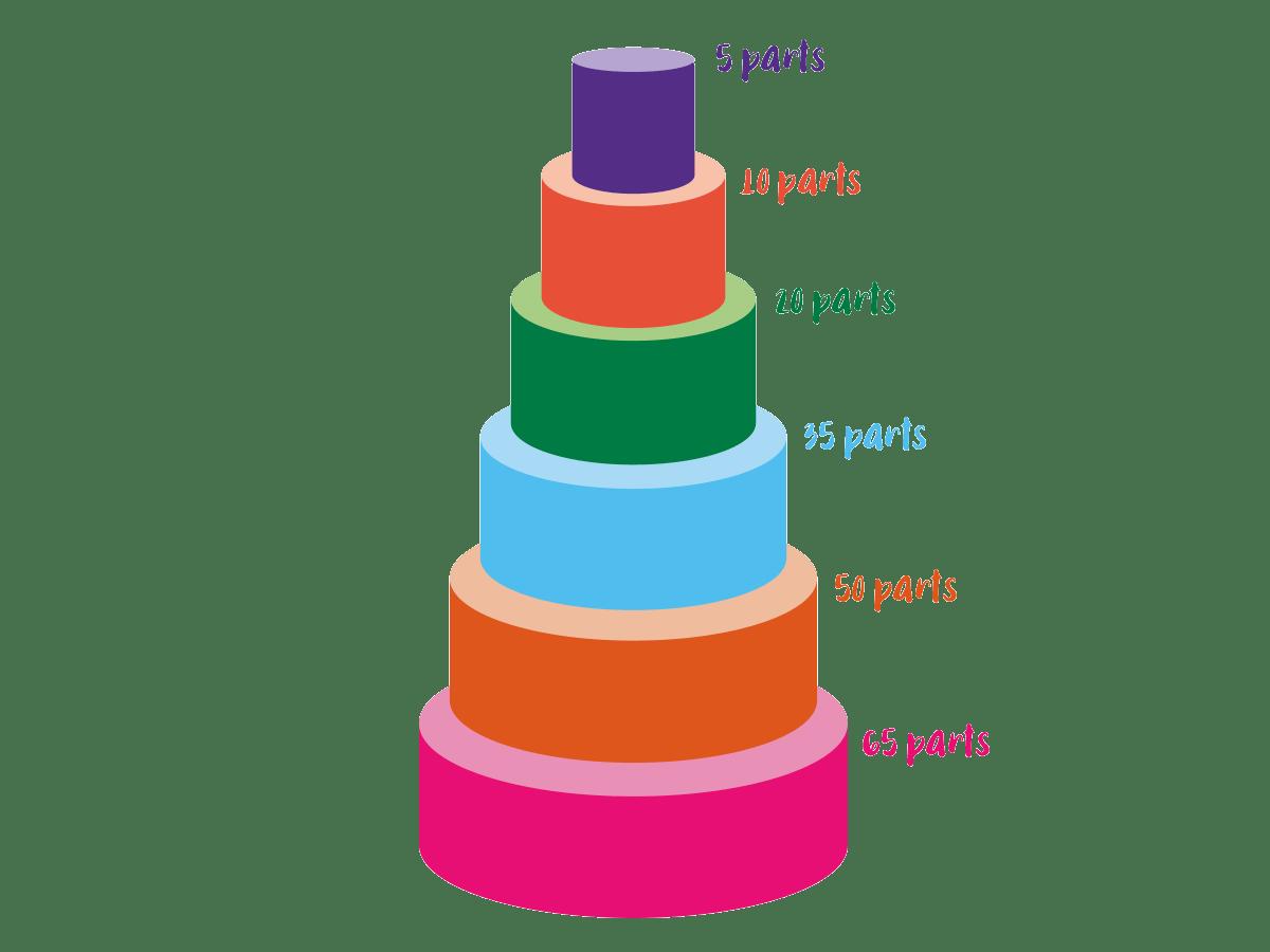Tarif wedding cakes