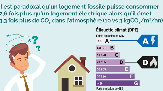 consommation-logement-fossile-jpg