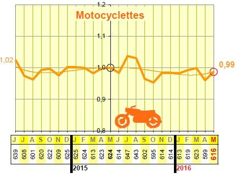 Mortalité des motocyclistes sur 12 mois glissants à Mai 2016. Source : ONISR