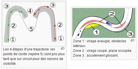 Se placer de façon optimale permet une meilleures découverte du virage de façon visuelle et , sur route, de réduite la zone de danger. Source schéma : Wikipedia