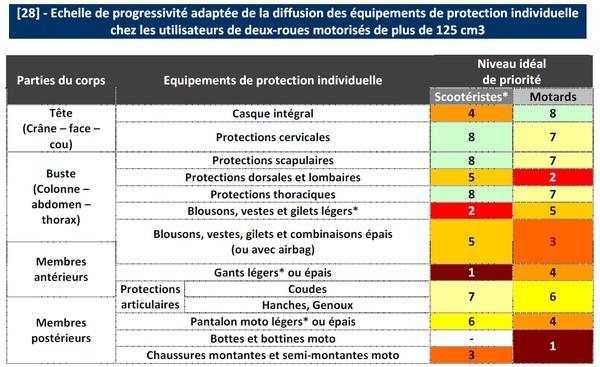 Tableau des priorité de l'équipement à imposer aux conducteurs de 2RM. Page 83 du rapport.