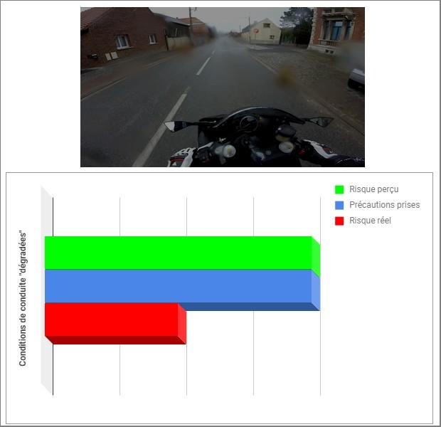 Homéostasie du risque routier : différence entre risque réel et risque perçu Hom%C3%A9ostasie-du-risque-conditions-de-roulage-d%C3%A9grad%C3%A9es-illustr%C3%A9