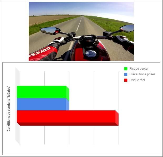 Homéostasie du risque routier : différence entre risque réel et risque perçu Hom%C3%A9ostasie-du-risque-conditions-de-roulage-id%C3%A9ales-illustr%C3%A9es