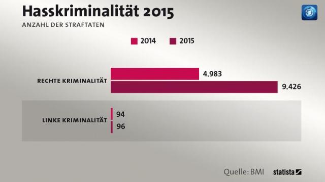 Hasskriminalität 2015
